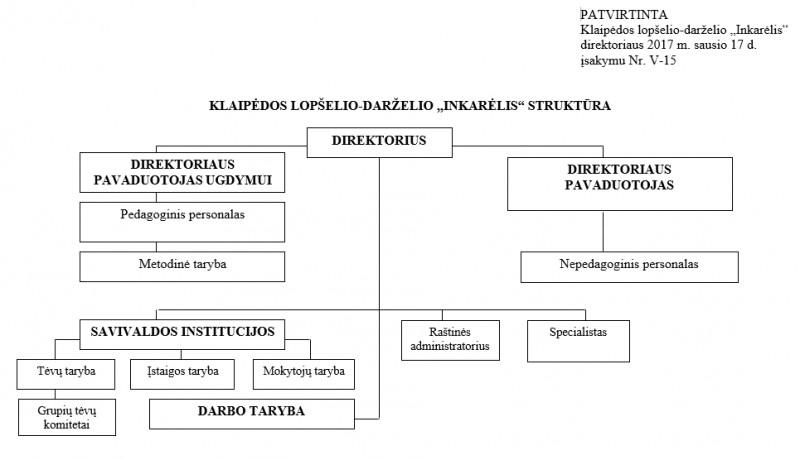valdymo_struktura